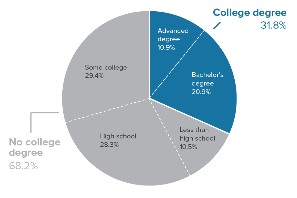 Most U.S. adults do not have a college degree: Shares of 18- to 64-year-olds with a given level of education, 2018