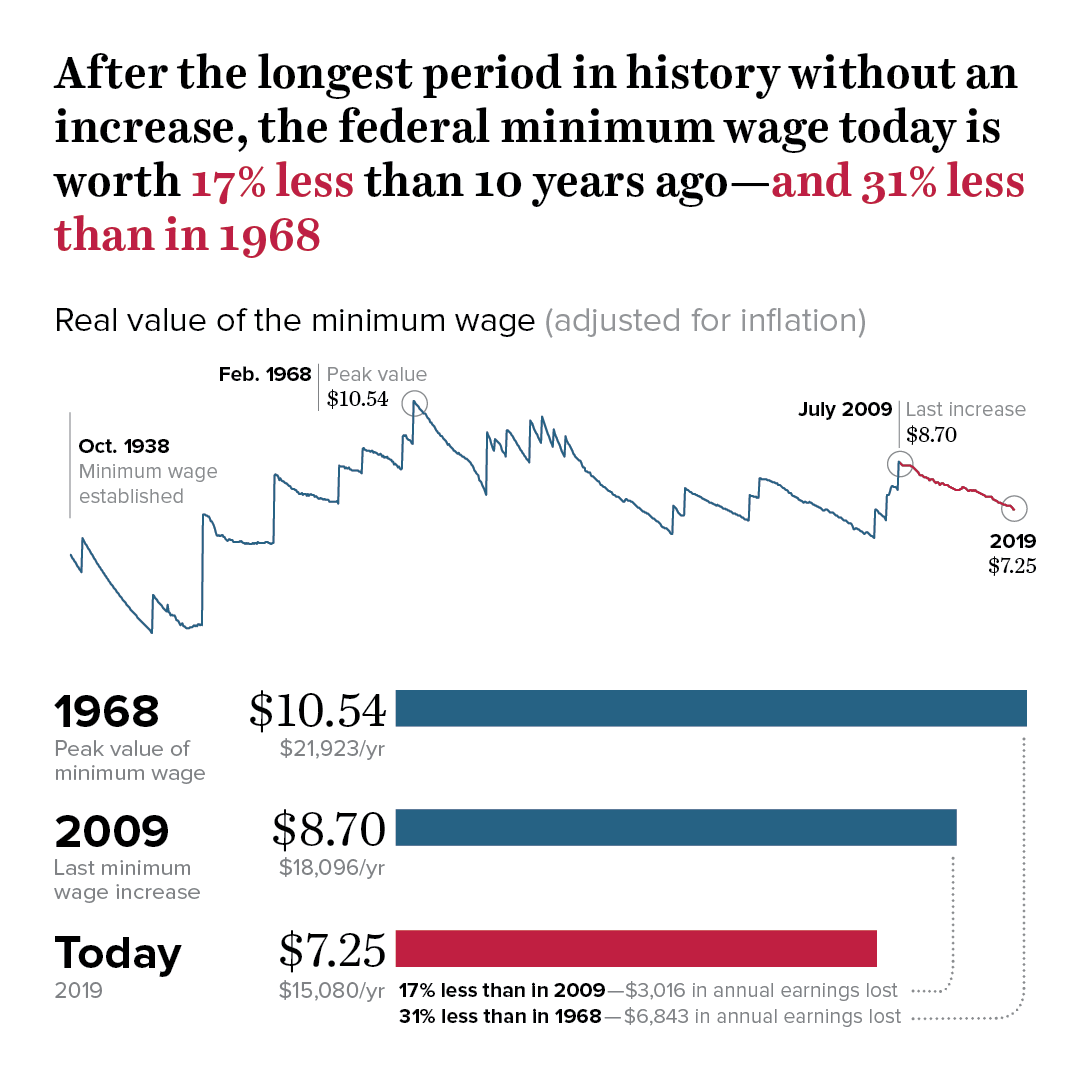 Labor Day 2019 Low Wage Workers Are Suffering From A Decline In