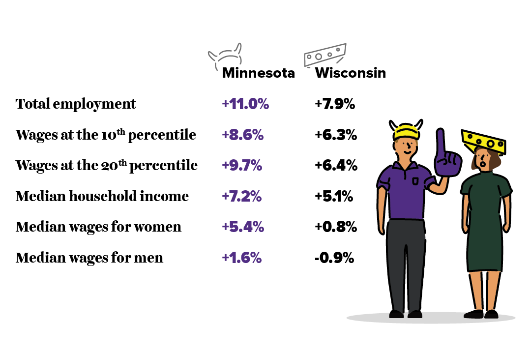Progressive state policies create more broad prosperity than conservative state policies: Since 2010, Minnesota's economy has outperformed Wisconsin's