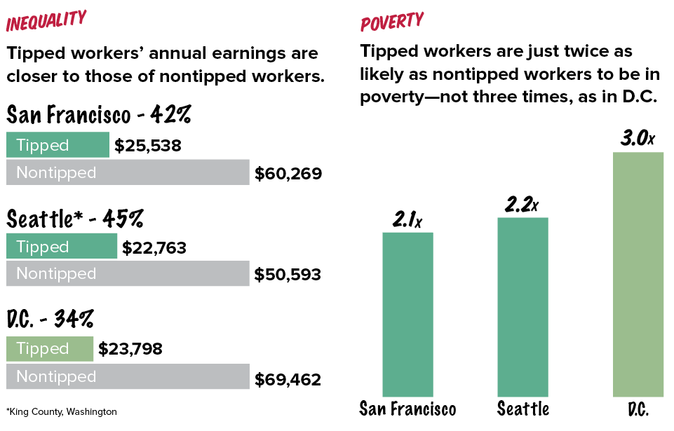 Tipped workers fare better when they must be paid the regular minimum wage: How 'one-fair-wage' cities San Francisco and Seattle compare with the District of Columbia