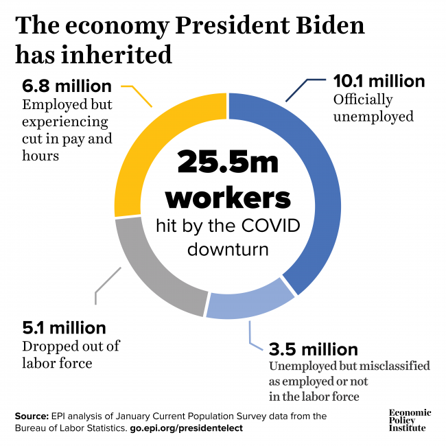 The economy Trump handed off to President Biden: 25.5 million workers—15.0% of the workforce—hit by the coronavirus crisis in January 1