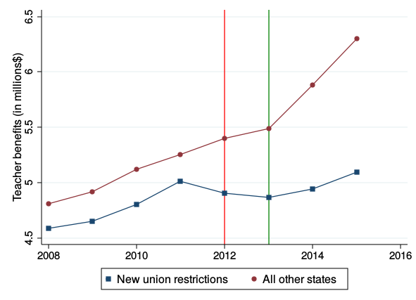 States that restricted collective bargaining saw a relative decline in spending on teacher benefits: Average per school district spending on teacher benefits in five states that restricted teachers' collective bargaining rights in 2011–2012 and in all other states, 2008–2016