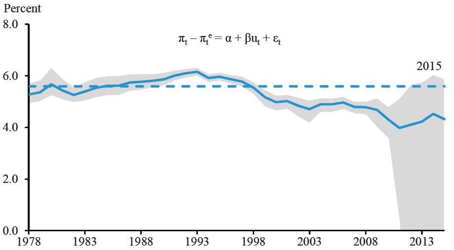 NAIRU from trailing 20-year price-price Phillips curve rolling regression, 1978–2015
