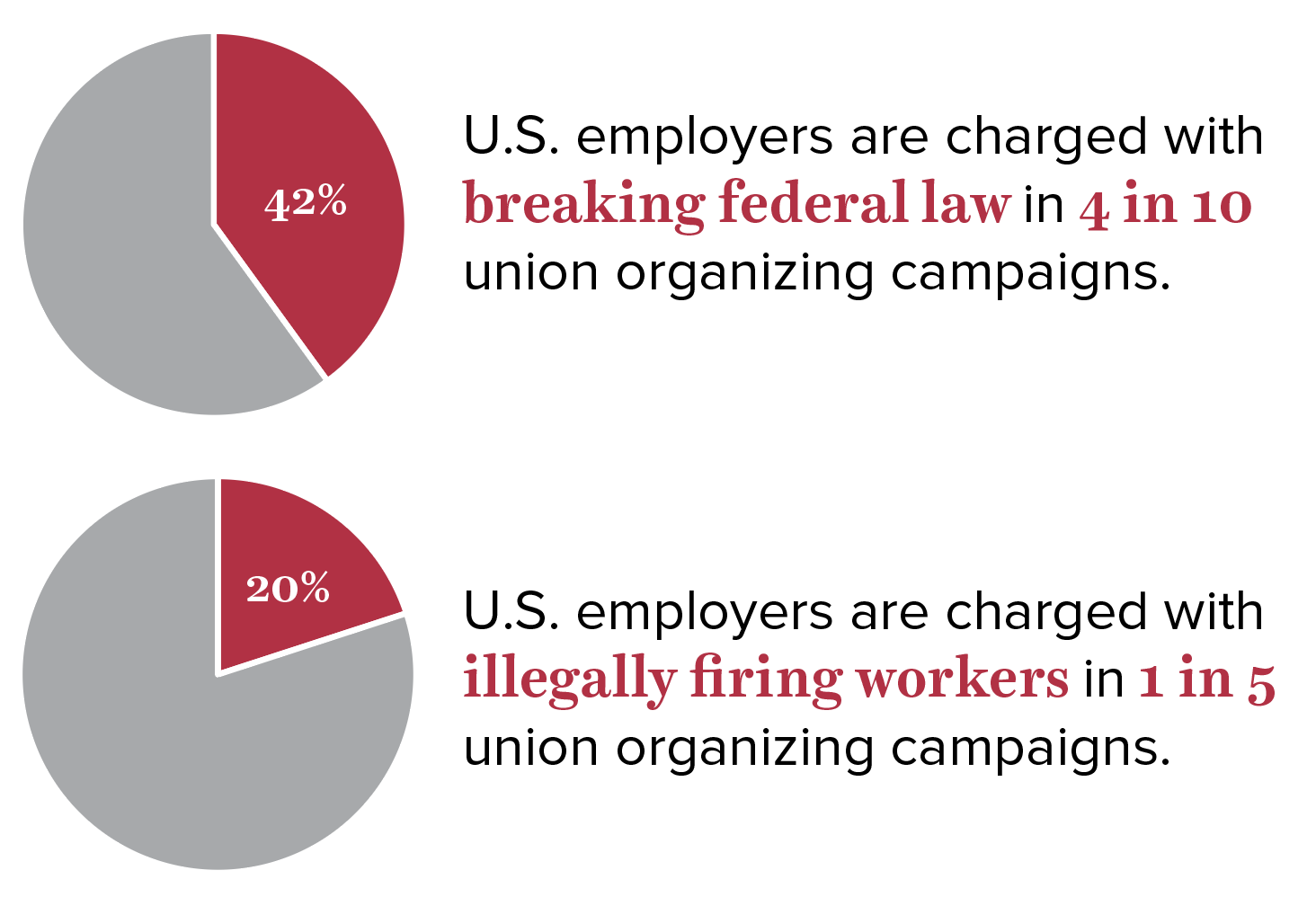 Employers routinely fire workers and use other illegal tactics to thwart workers' efforts to unionize
