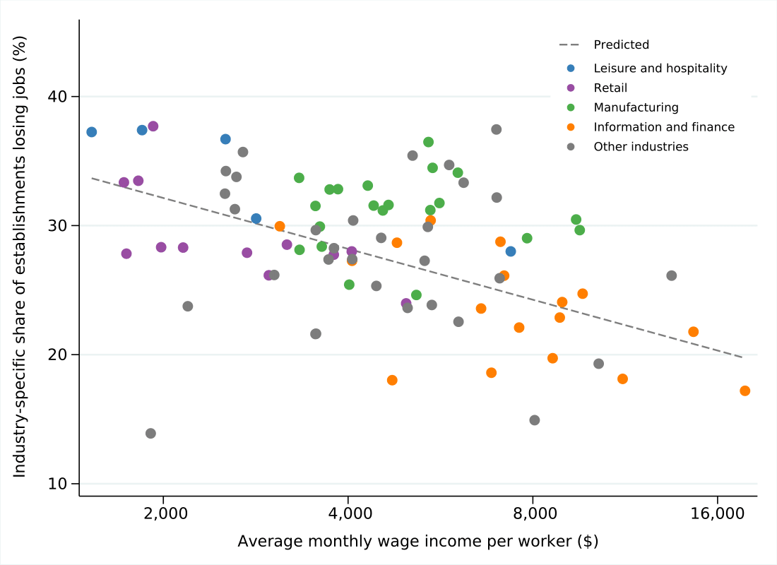 Share of establishments in industries losing jobs by average wage