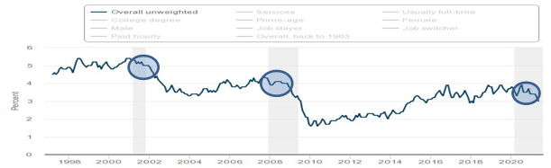 Big wage declines came after 15 months in previous recessions