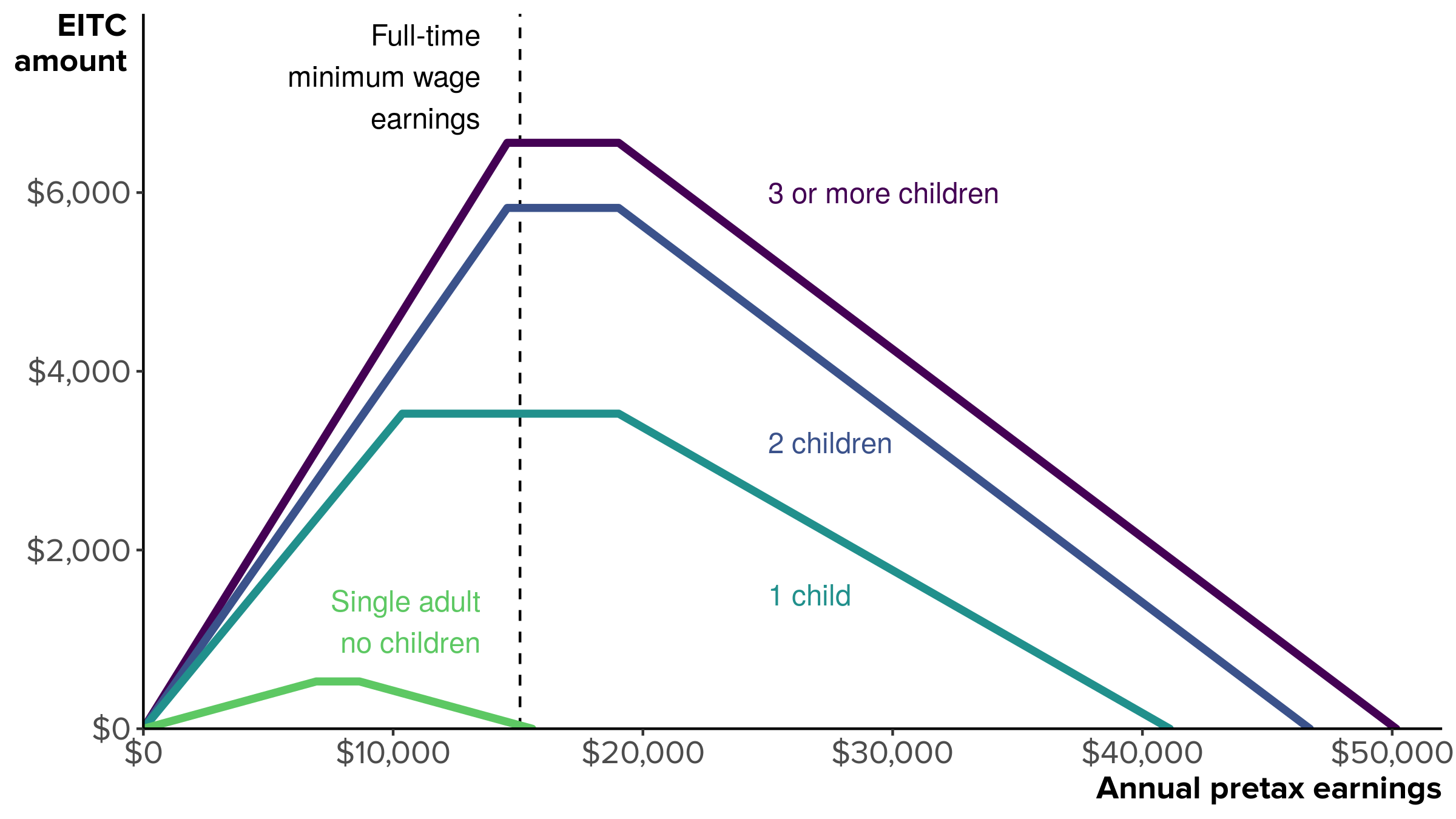 Value of the 2019 Earned Income Tax Credit for a single-parent family, by pretax earnings and number of children