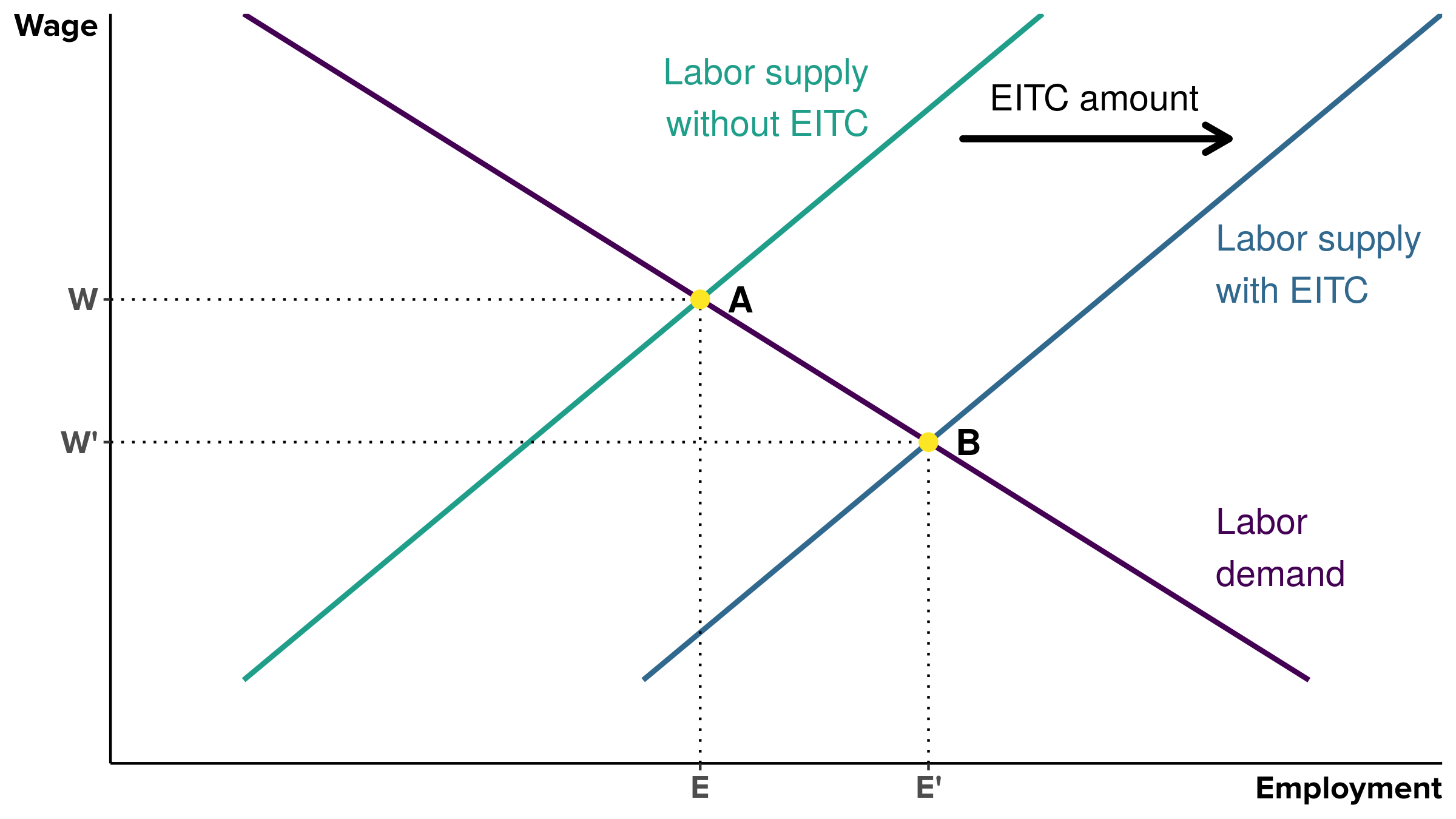The Earned Income Tax Credit increases employment at the expense of lowering pretax wages : Labor supply effects of EITC in a perfectly competitive labor market