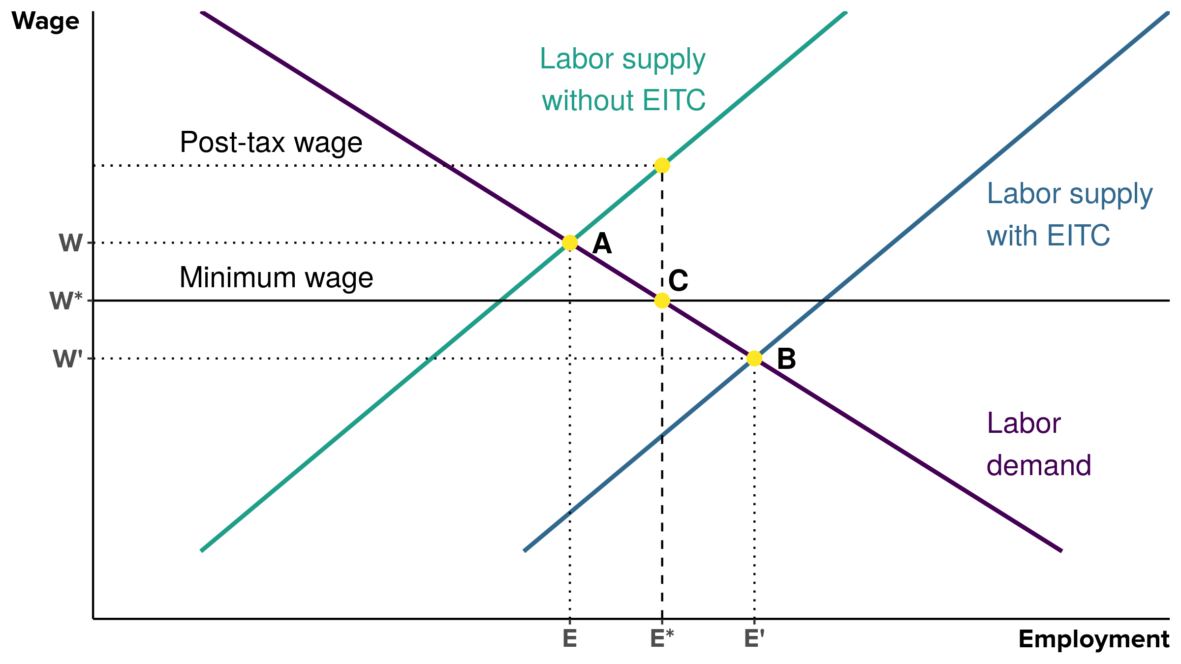 The minimum wage prevents pretax wages from falling due to increased labor supply: Employment and wage effects of the minimum wage in the presence of the EITC