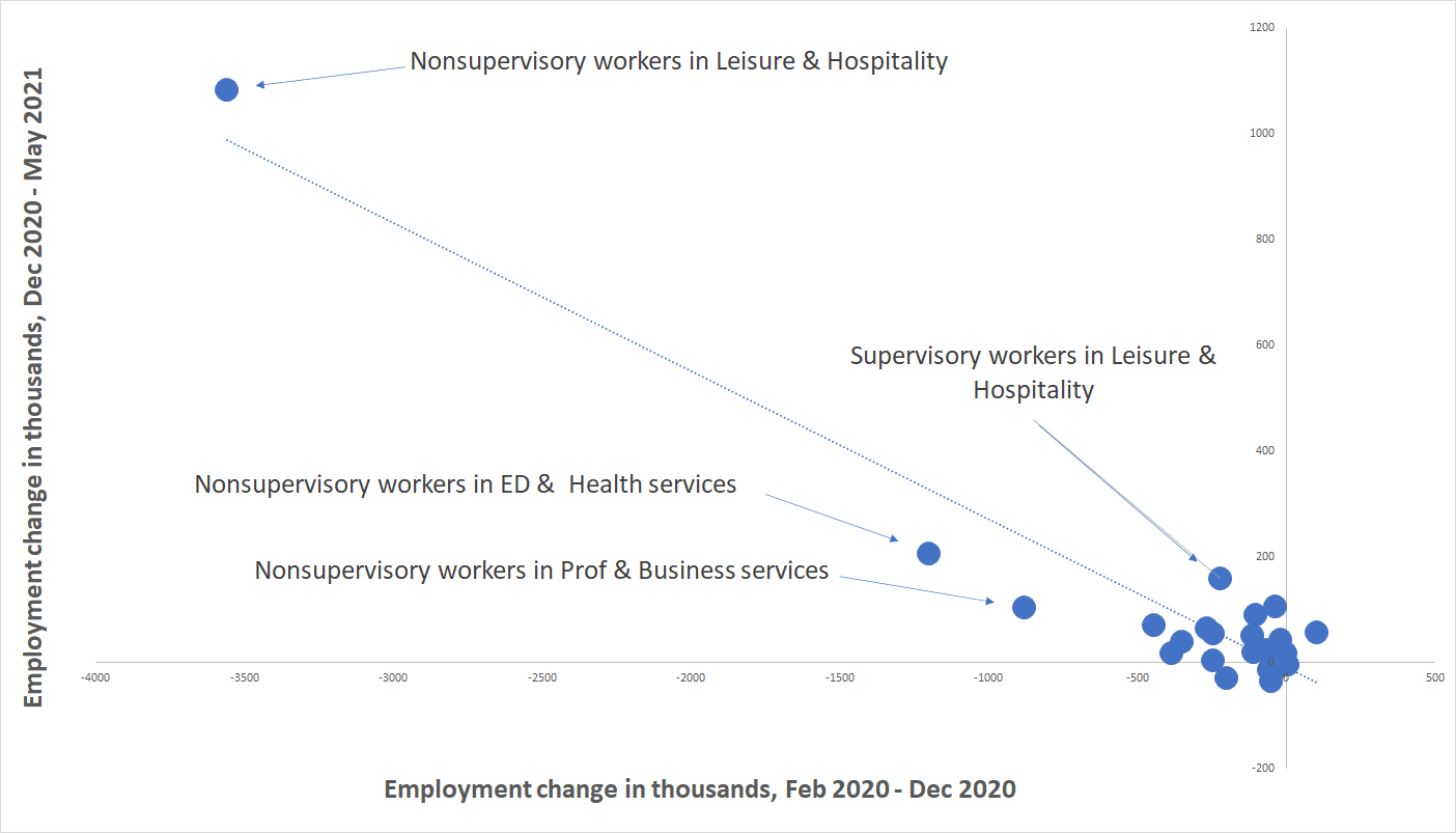 Industry job growth in 2021 is well predicted by earlier COVID-19 losses