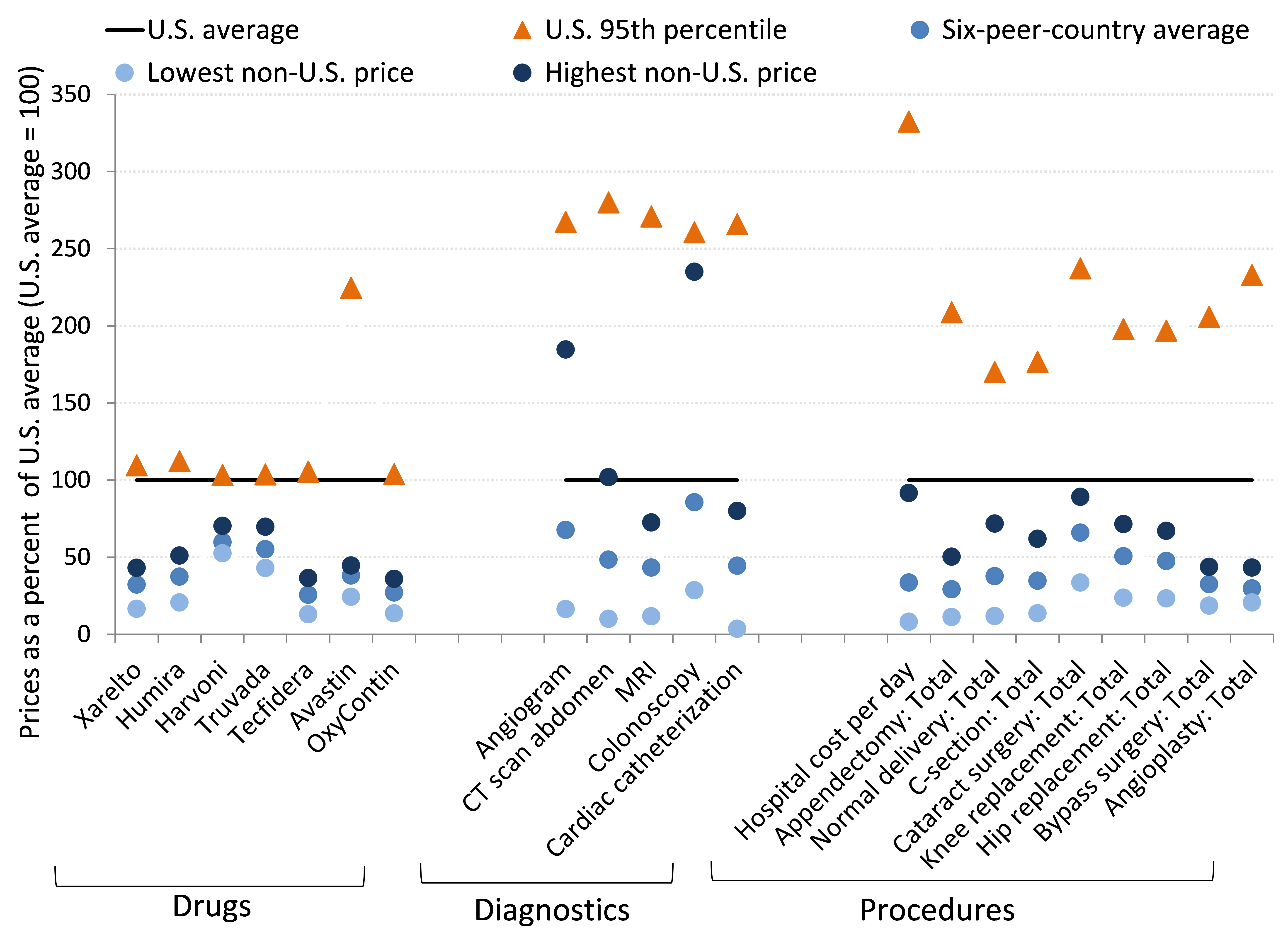 Health care prices are almost uniformly higher in the U.S.—sometimes staggeringly so: Prices of various health care goods and services in the United States compared with prices among advanced peer countries, 2015