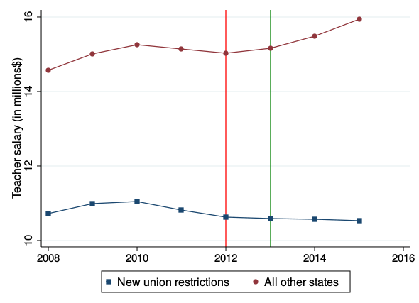States that restricted collective bargaining saw a relative decline in spending on teacher salaries: Average per school district spending on teacher salaries in five states that restricted teachers' collective bargaining rights in 2011–2012 and in all other states, 2008–2016