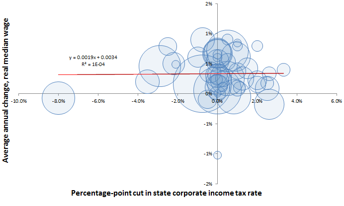 Cutting corporate tax rates is not associated with gains in median wages: Percentage-point change in state corporate income tax rate and annualized growth in median wages, 1980–2010