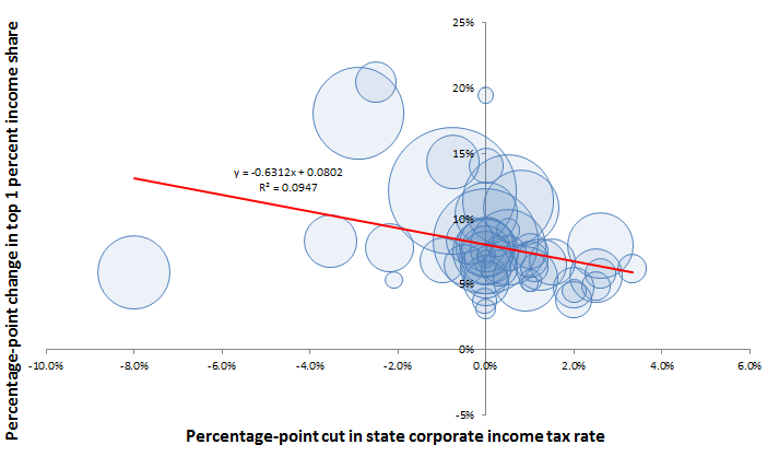Cutting corporate rates boosts top 1 percent incomes: Percentage-point change in state corporate income tax rates and top 1 percent income share, 1980–2010